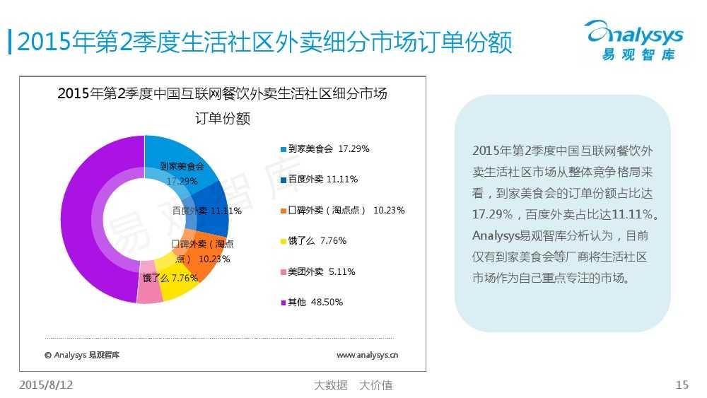 中国互联网餐饮外卖生活社区细分市场专题研究报告2015 01_000015