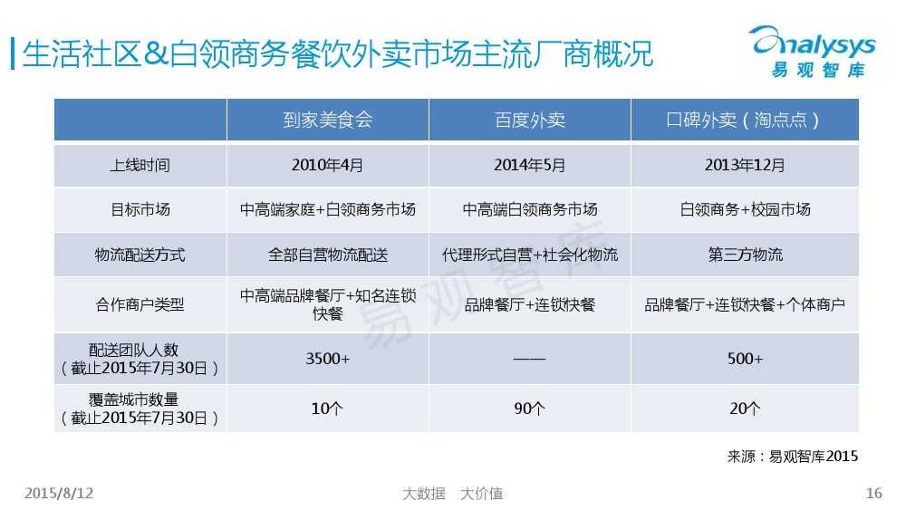 中国互联网餐饮外卖生活社区细分市场专题研究报告2015 01_000016