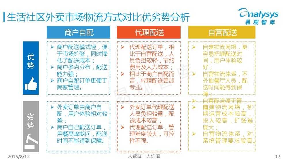 中国互联网餐饮外卖生活社区细分市场专题研究报告2015 01_000017