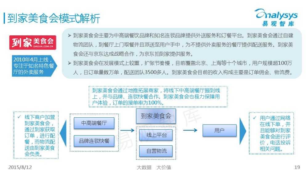 中国互联网餐饮外卖生活社区细分市场专题研究报告2015 01_000019