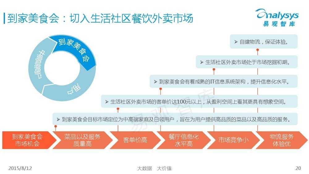 中国互联网餐饮外卖生活社区细分市场专题研究报告2015 01_000020