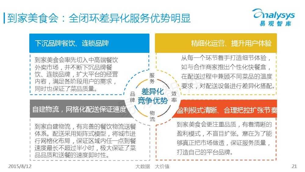 中国互联网餐饮外卖生活社区细分市场专题研究报告2015 01_000021