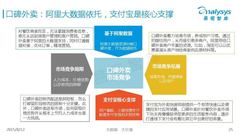 中国互联网餐饮外卖生活社区细分市场专题研究报告2015 01_000025