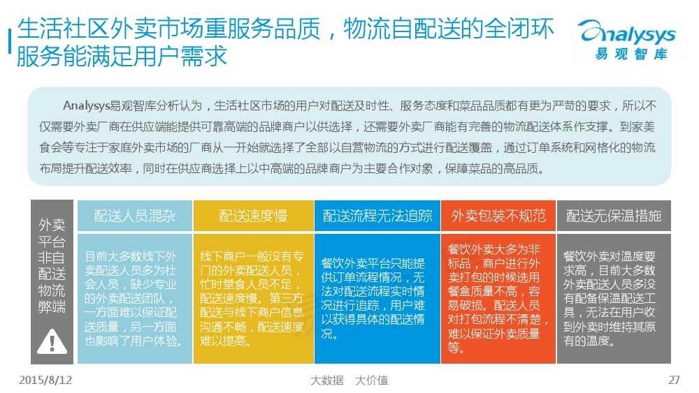 中国互联网餐饮外卖生活社区细分市场专题研究报告2015 01_000027