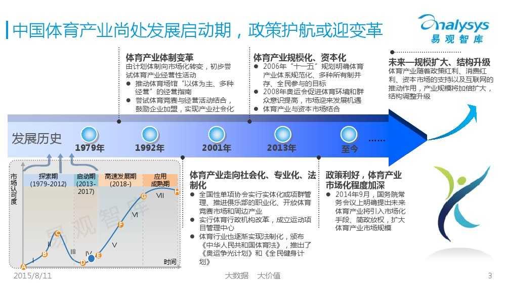 中国体育产业专题研究报告2015 01_000003