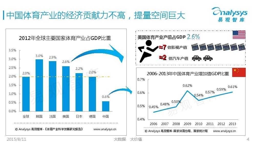 中国体育产业专题研究报告2015 01_000004
