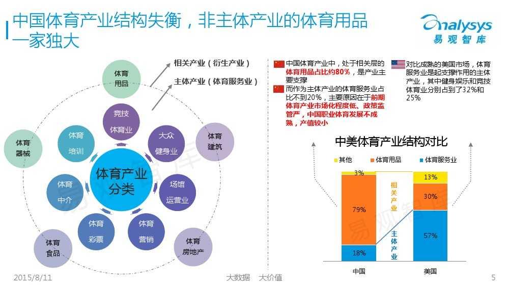 中国体育产业专题研究报告2015 01_000005