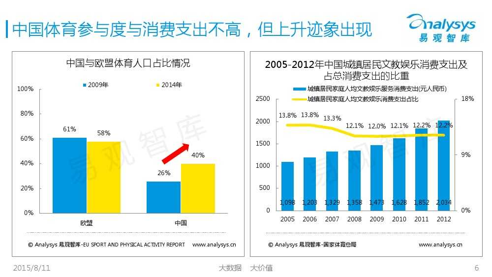 中国体育产业专题研究报告2015 01_000006