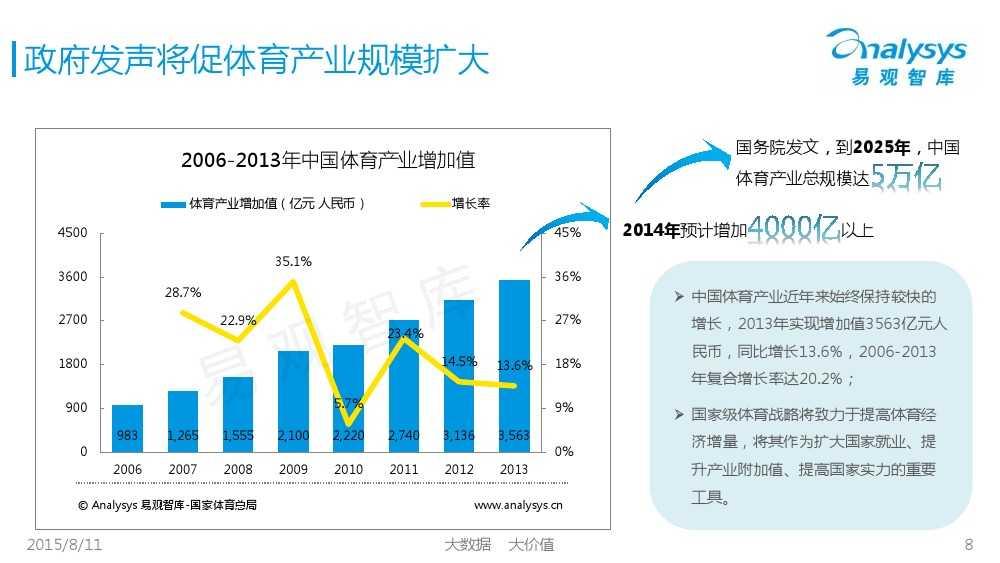 中国体育产业专题研究报告2015 01_000008