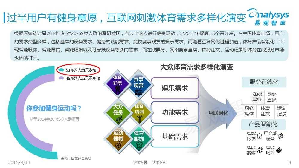 中国体育产业专题研究报告2015 01_000009