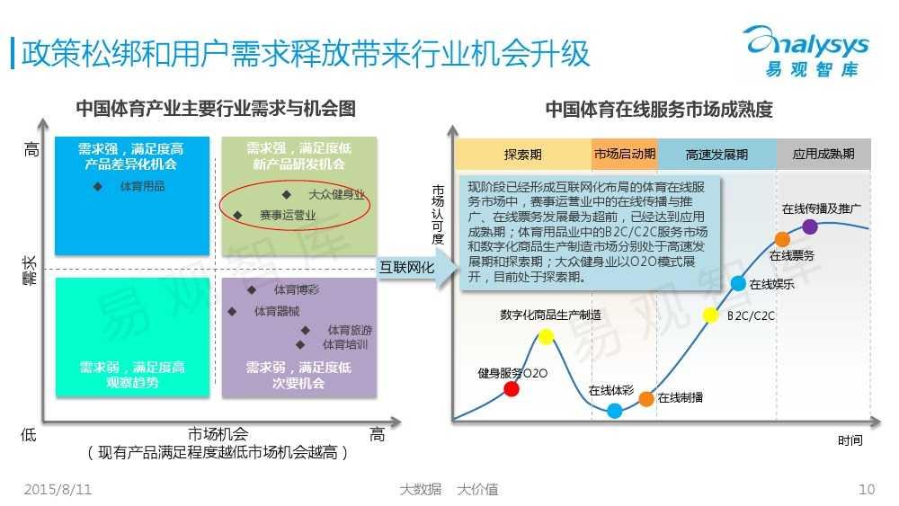 中国体育产业专题研究报告2015 01_000010