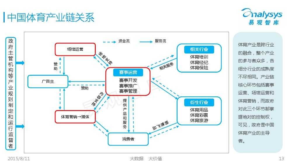 中国体育产业专题研究报告2015 01_000013