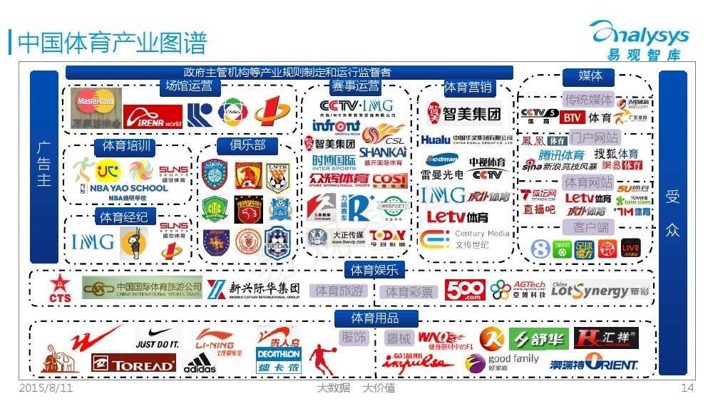 中国体育产业专题研究报告2015 01_000014