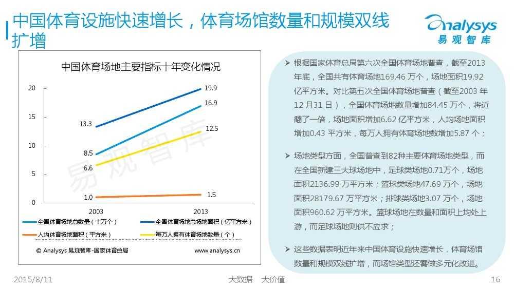中国体育产业专题研究报告2015 01_000016