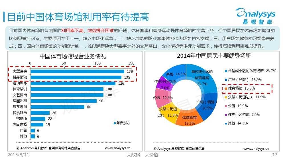 中国体育产业专题研究报告2015 01_000017