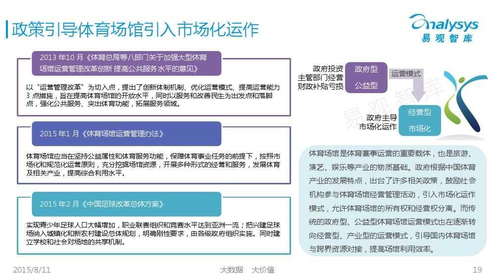 中国体育产业专题研究报告2015 01_000019