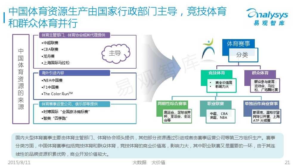 中国体育产业专题研究报告2015 01_000021