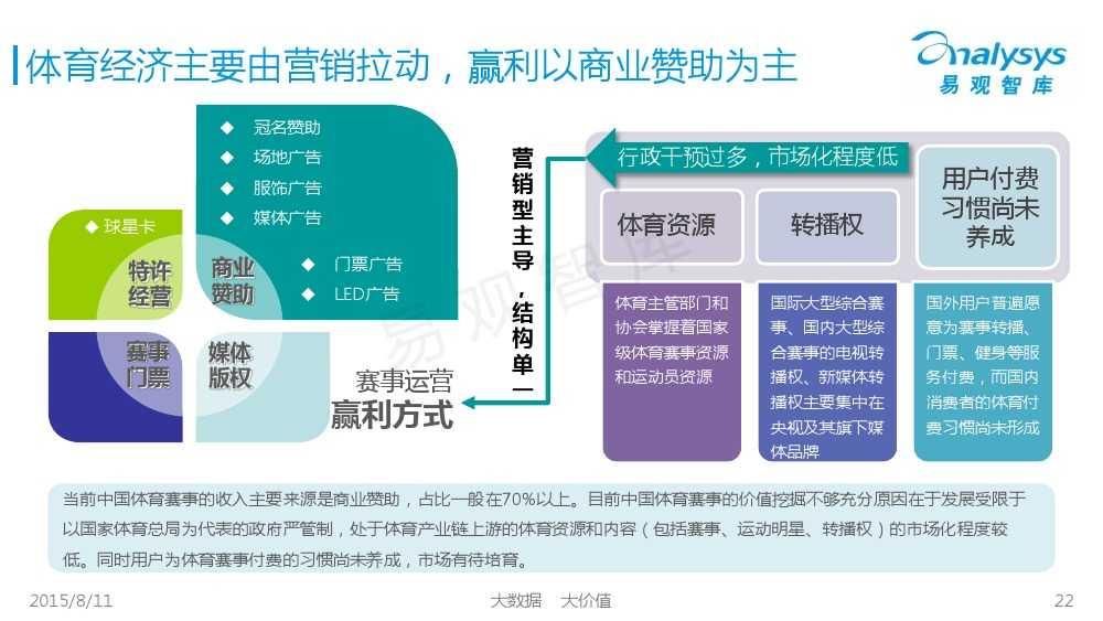 中国体育产业专题研究报告2015 01_000022