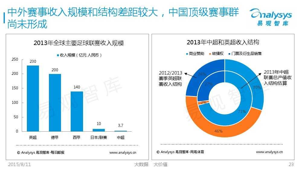 中国体育产业专题研究报告2015 01_000023