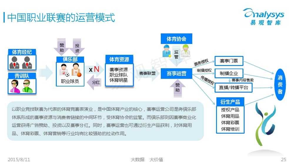 中国体育产业专题研究报告2015 01_000025