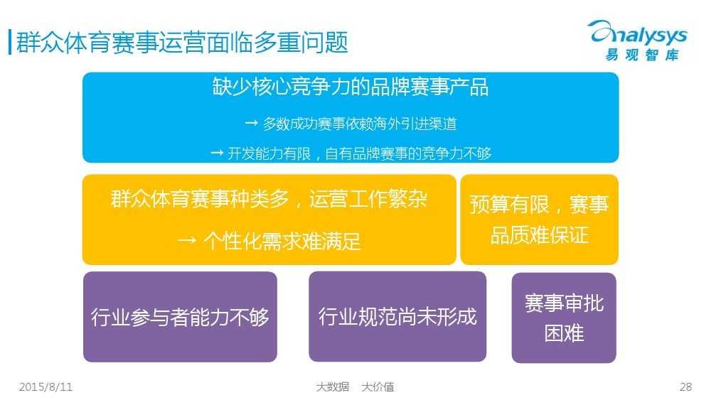 中国体育产业专题研究报告2015 01_000028