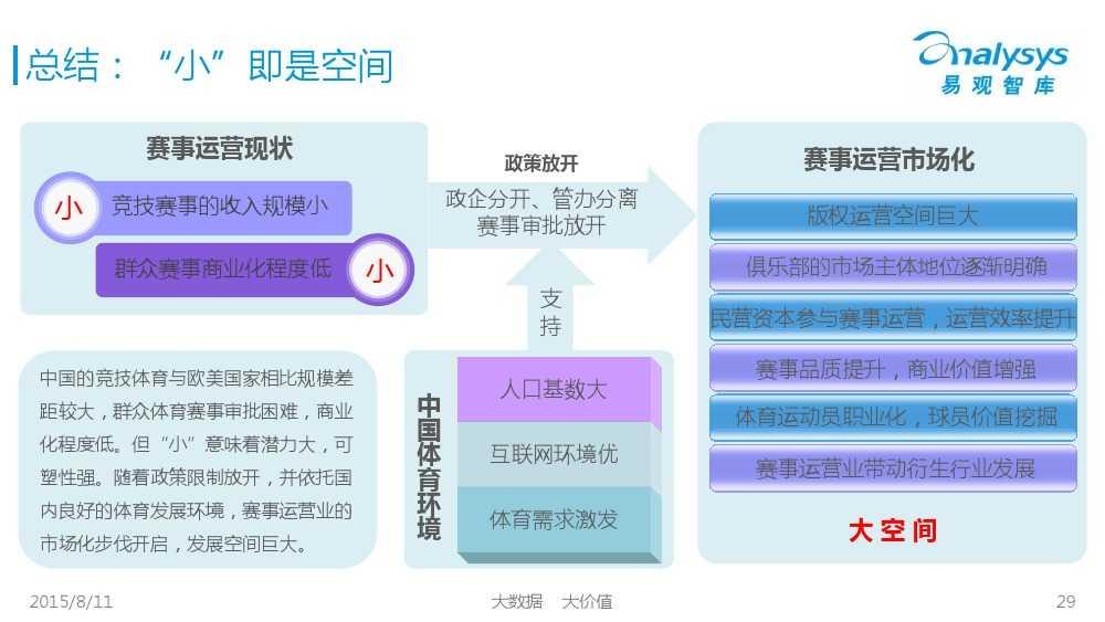 中国体育产业专题研究报告2015 01_000029
