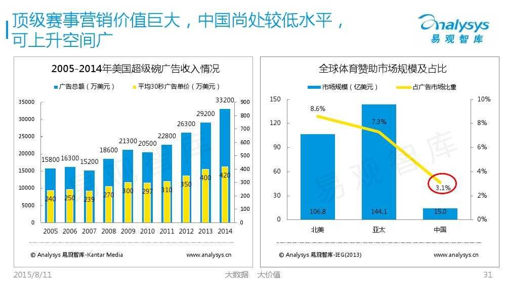 中国体育产业专题研究报告2015 01_000031
