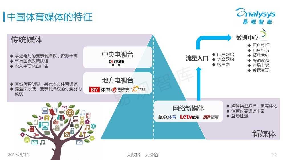 中国体育产业专题研究报告2015 01_000032