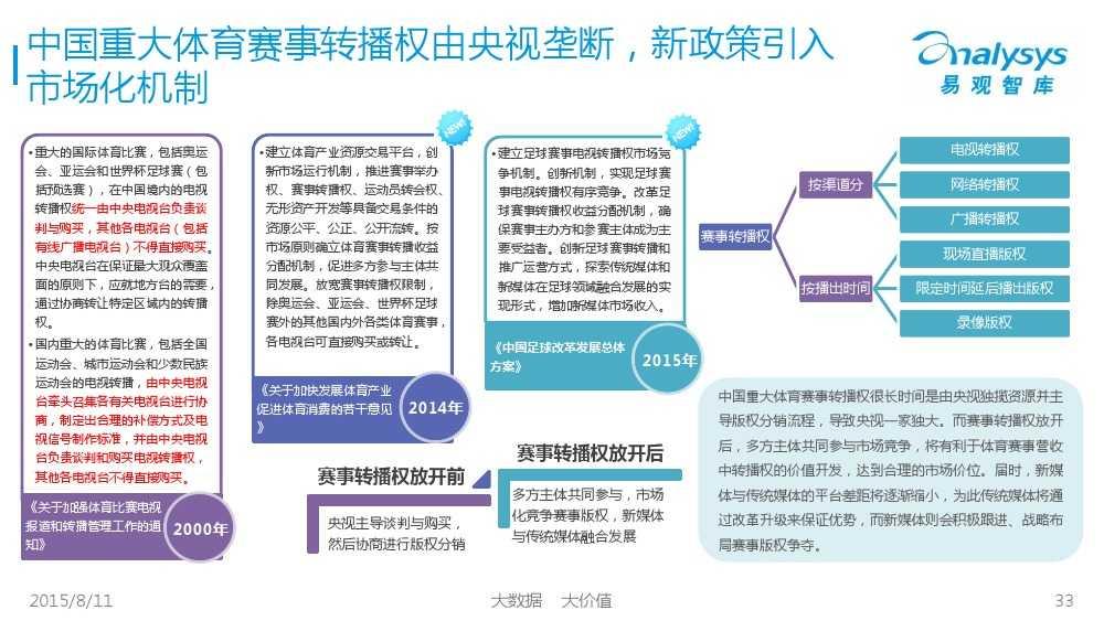 中国体育产业专题研究报告2015 01_000033