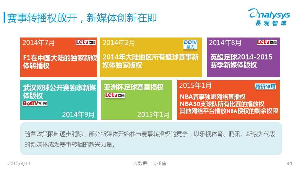 中国体育产业专题研究报告2015 01_000034