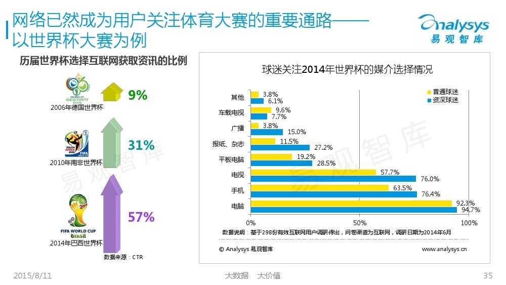 中国体育产业专题研究报告2015 01_000035