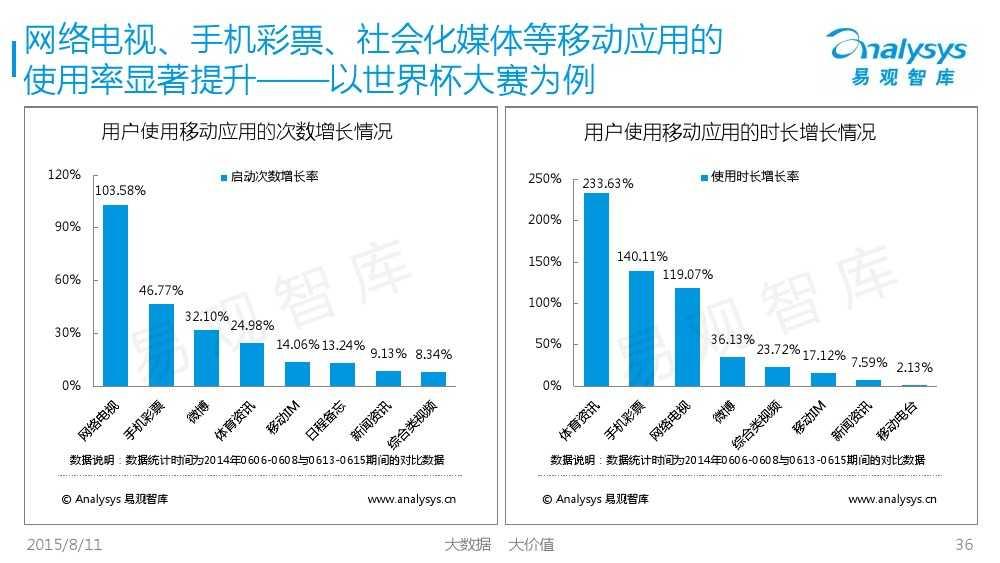 中国体育产业专题研究报告2015 01_000036