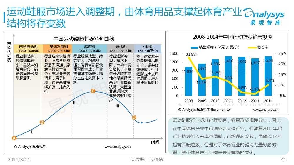 中国体育产业专题研究报告2015 01_000041