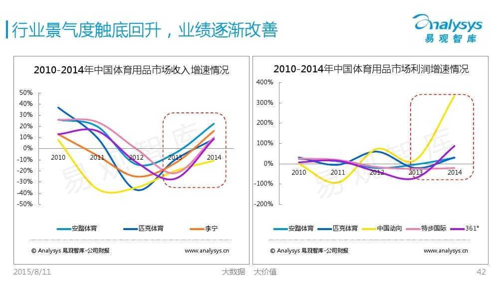 中国体育产业专题研究报告2015 01_000042