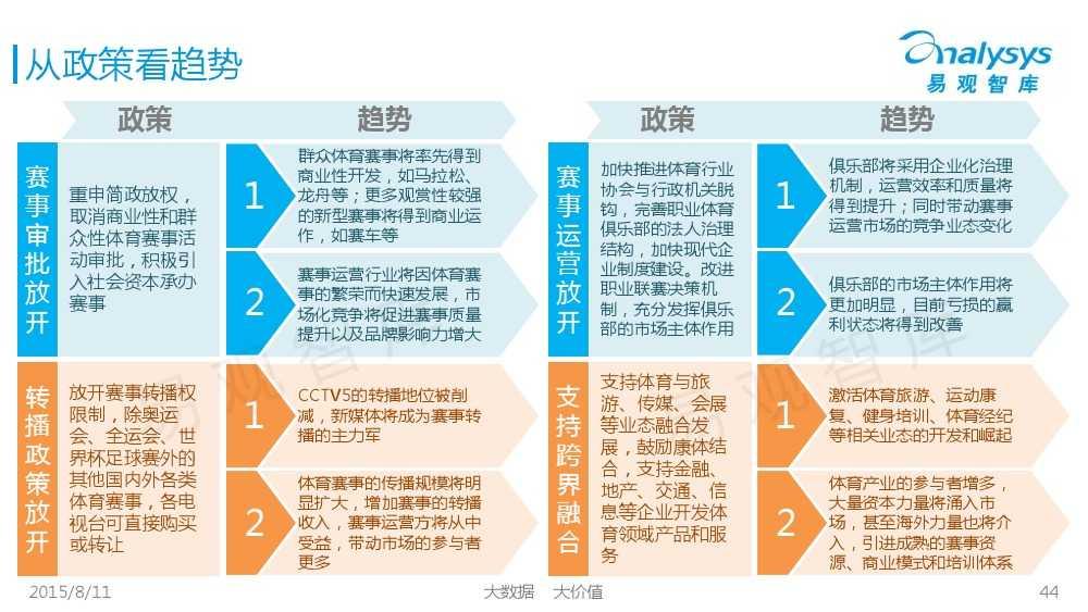 中国体育产业专题研究报告2015 01_000044