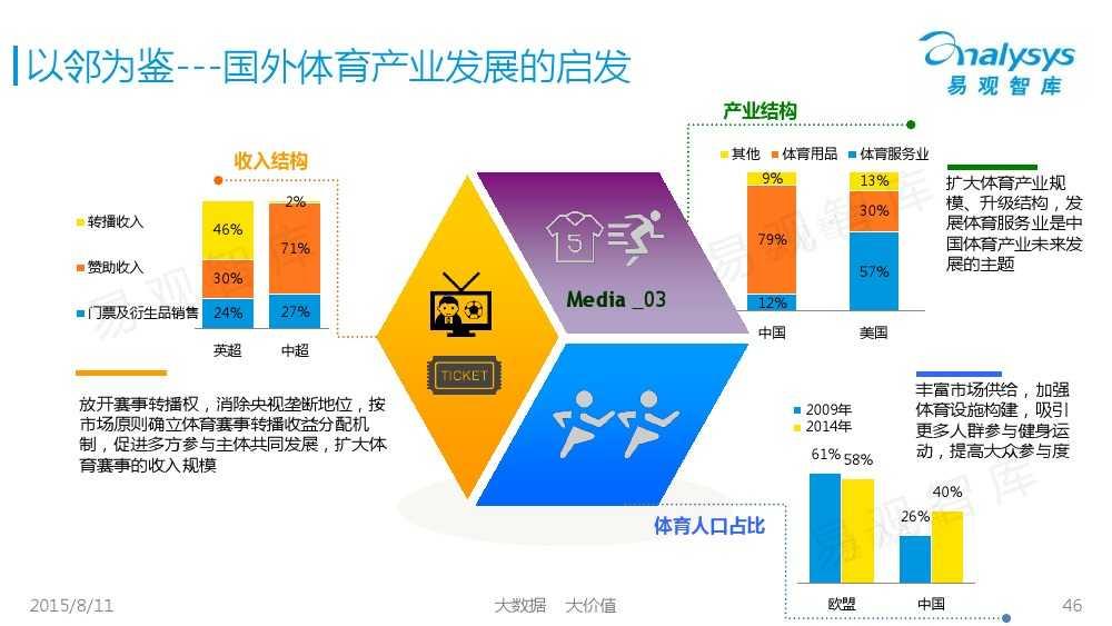 中国体育产业专题研究报告2015 01_000046