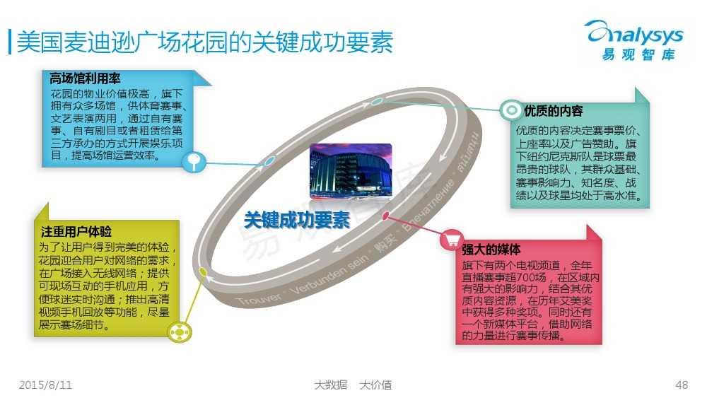 中国体育产业专题研究报告2015 01_000048