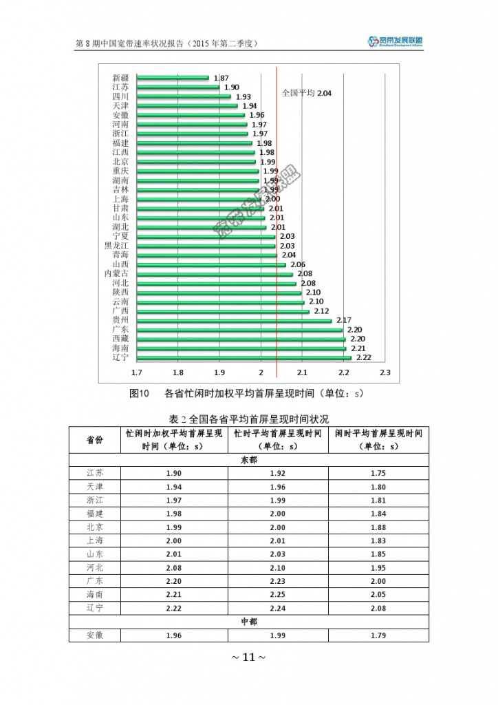 中国宽带速率状况报告-第08期(2015Q2)_000017