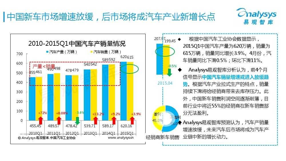 中国汽车后市场电商专题报告2015Q1(简版)V4_000003