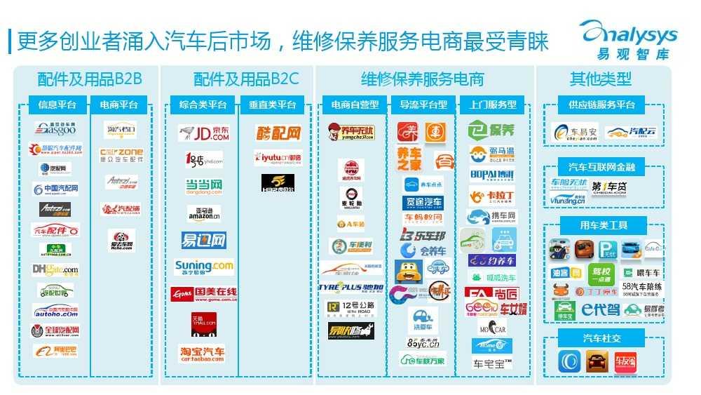 中国汽车后市场电商专题报告2015Q1(简版)V4_000004