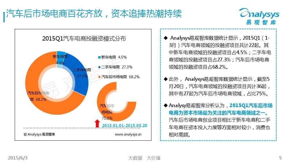中国汽车后市场电商专题报告2015Q1(简版)V4_000005