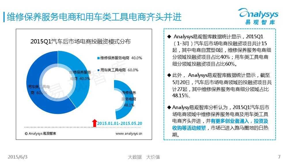 中国汽车后市场电商专题报告2015Q1(简版)V4_000007