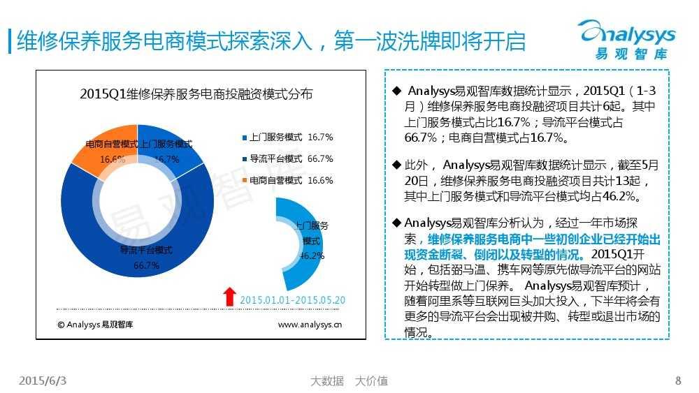 中国汽车后市场电商专题报告2015Q1(简版)V4_000008