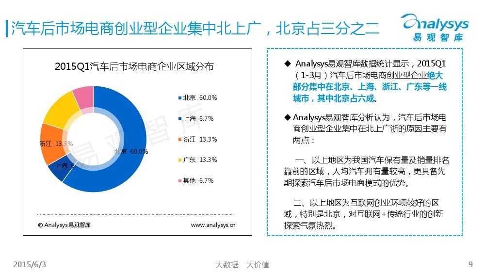 中国汽车后市场电商专题报告2015Q1(简版)V4_000009