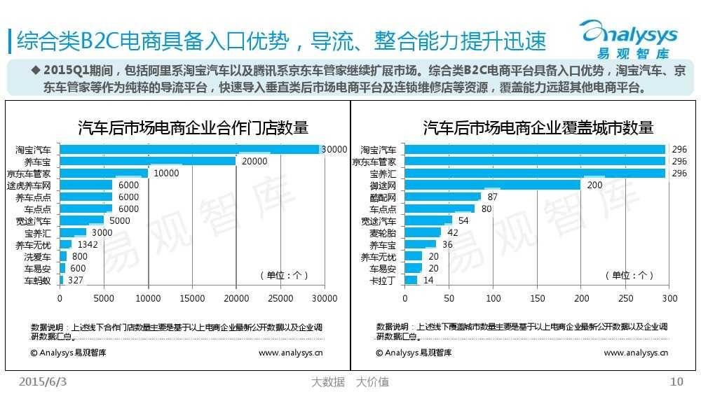 中国汽车后市场电商专题报告2015Q1(简版)V4_000010