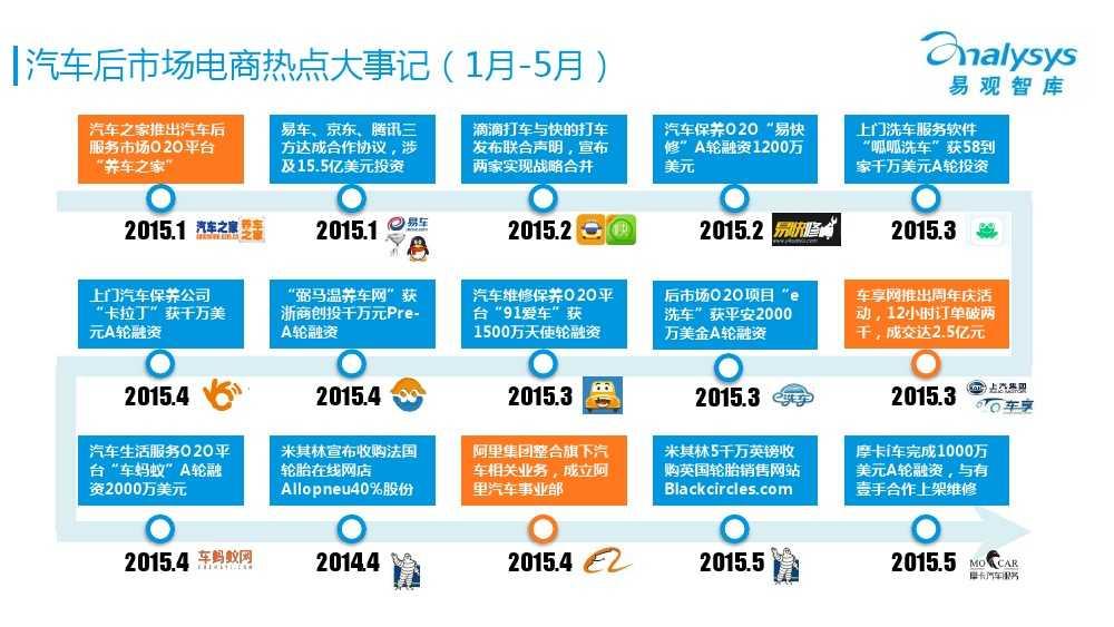 中国汽车后市场电商专题报告2015Q1(简版)V4_000012