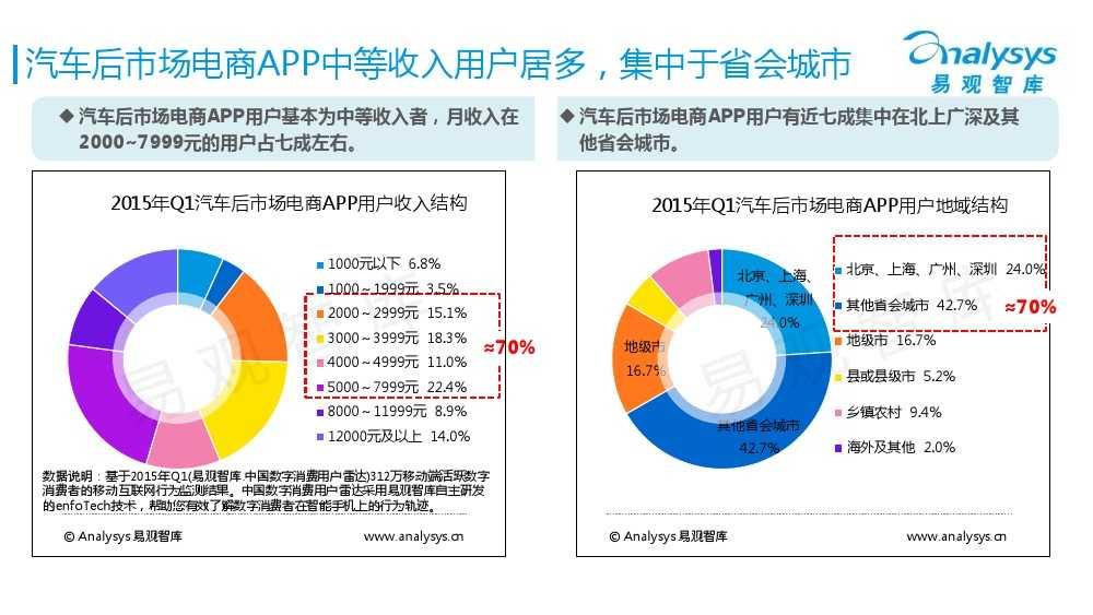 中国汽车后市场电商专题报告2015Q1(简版)V4_000016