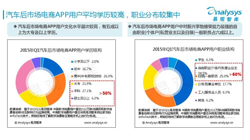 中国汽车后市场电商专题报告2015Q1(简版)V4_000017