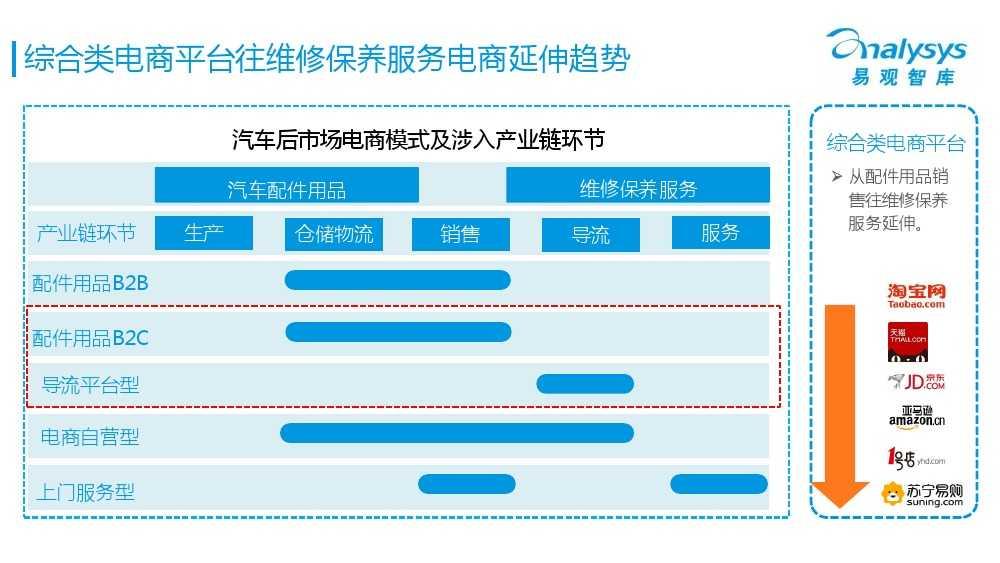 中国汽车后市场电商专题报告2015Q1(简版)V4_000020
