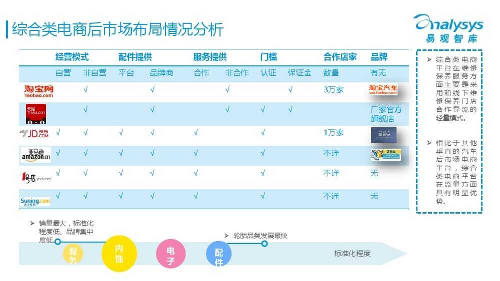 中国汽车后市场电商专题报告2015Q1(简版)V4_000021